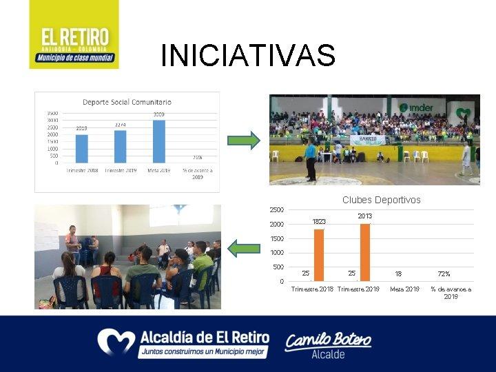 INICIATIVAS Clubes Deportivos 2500 2013 1823 2000 1500 1000 500 25 25 18 72%
