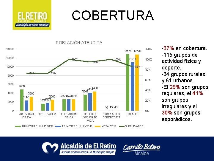 COBERTURA POBLACIÓN ATENDIDA 14000 12873 12778 12000 100% 95% 100% 11014 120% 100% 86%