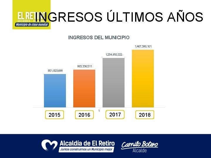 INGRESOS ÚLTIMOS AÑOS INGRESOS DEL MUNICIPIO 1, 467, 390, 101 1, 254, 950, 322