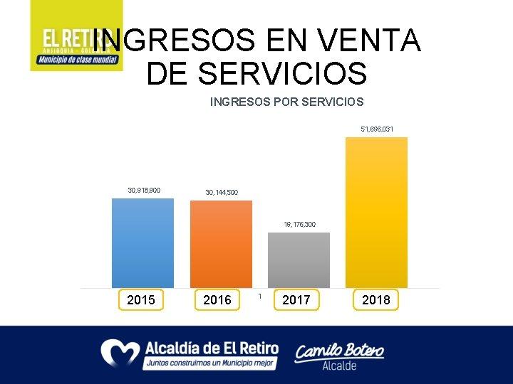INGRESOS EN VENTA DE SERVICIOS INGRESOS POR SERVICIOS 51, 696, 031 30, 918, 900