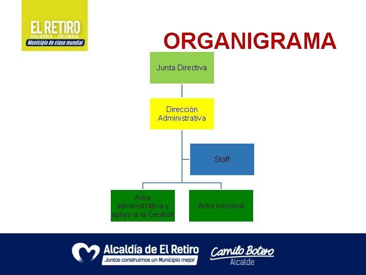 ORGANIGRAMA Junta Directiva Dirección Administrativa Staff Área administrativa y apoyo a la Gestión Área