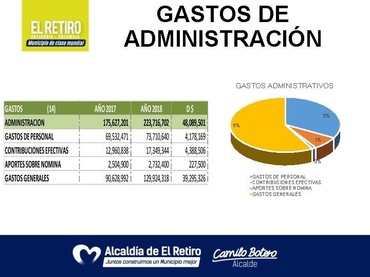 GASTOS DE ADMINISTRACIÓN GASTOS ADMINISTRATIVOS 5% 9% 1% 0% GASTOS DE PERSONAL CONTRIBUCIONES EFECTIVAS