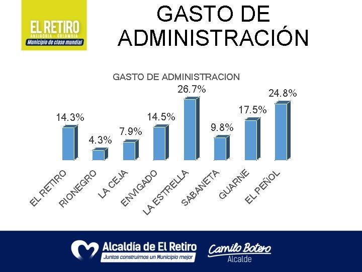 GASTO DE ADMINISTRACIÓN GASTO DE ADMINISTRACION 26. 7% PE Ñ O L E EL