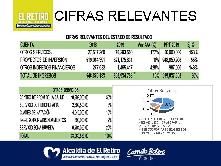 CIFRAS RELEVANTES Otros Servicios 20% 2% 55% 15% 8% CENTRO DE PROM DE LA