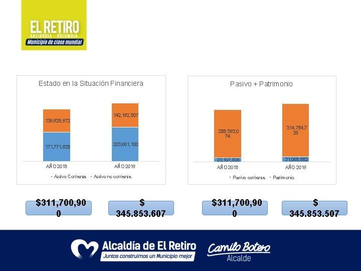 Estado en la Situación Financiera Pasivo + Patrimonio 142, 192, 507 139, 928, 972