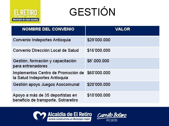 GESTIÓN NOMBRE DEL CONVENIO VALOR Convenio Indeportes Antioquia $28' 000 Convenio Dirección Local de
