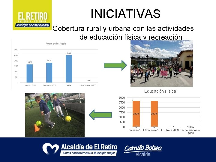 INICIATIVAS Cobertura rural y urbana con las actividades de educación física y recreación Educación