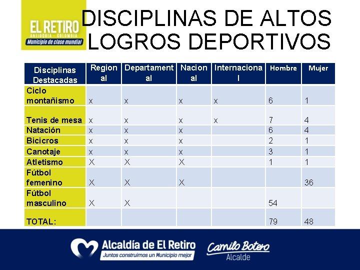 DISCIPLINAS DE ALTOS LOGROS DEPORTIVOS Disciplinas Destacadas Ciclo montañismo Tenis de mesa Natación
