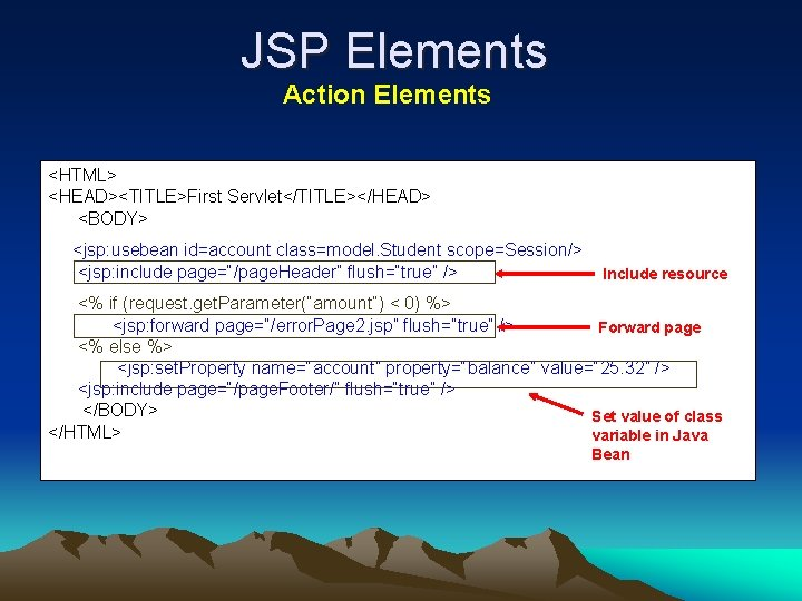JSP Elements Action Elements <HTML> <HEAD><TITLE>First Servlet</TITLE></HEAD> <BODY> <jsp: usebean id=account class=model. Student scope=Session/>