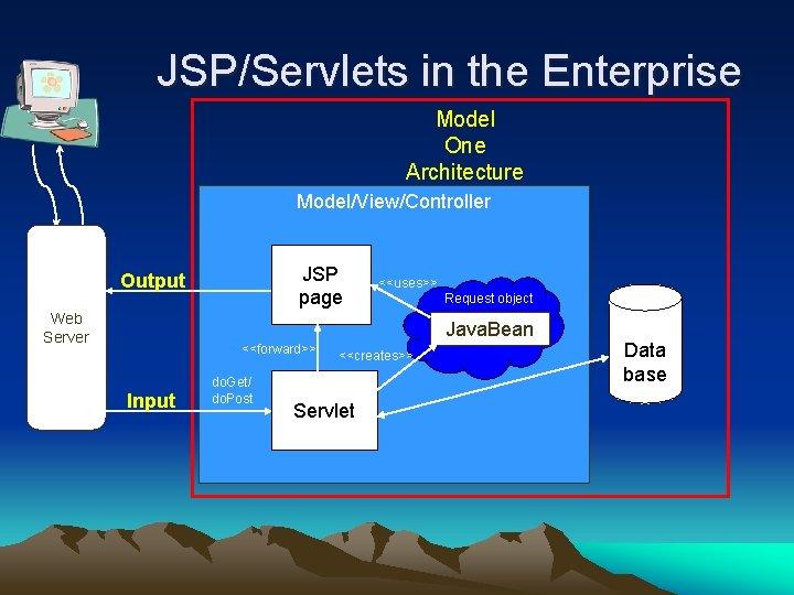 JSP/Servlets in the Enterprise Model One Architecture Model/View/Controller JSP page Output Web Server <<uses>>