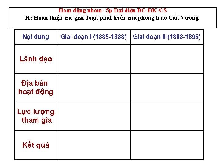 Hoạt động nhóm- 5 p Đại diện BC-ĐK-CS H: Hoàn thiện các giai đoạn