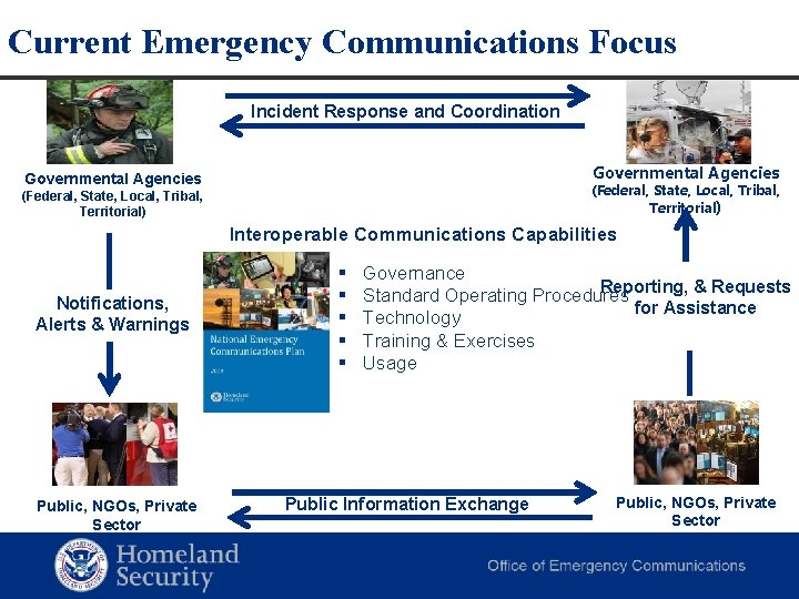 Current Emergency Communications Focus Incident Response and Coordination Governmental Agencies (Federal, State, Local, Tribal,