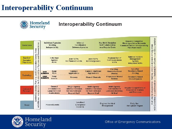 Interoperability Continuum Homeland Security Office of Cybersecurity and Communications