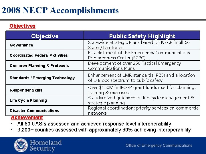 2008 NECP Accomplishments Objective Governance Coordinated Federal Activities Common Planning & Protocols Standards /
