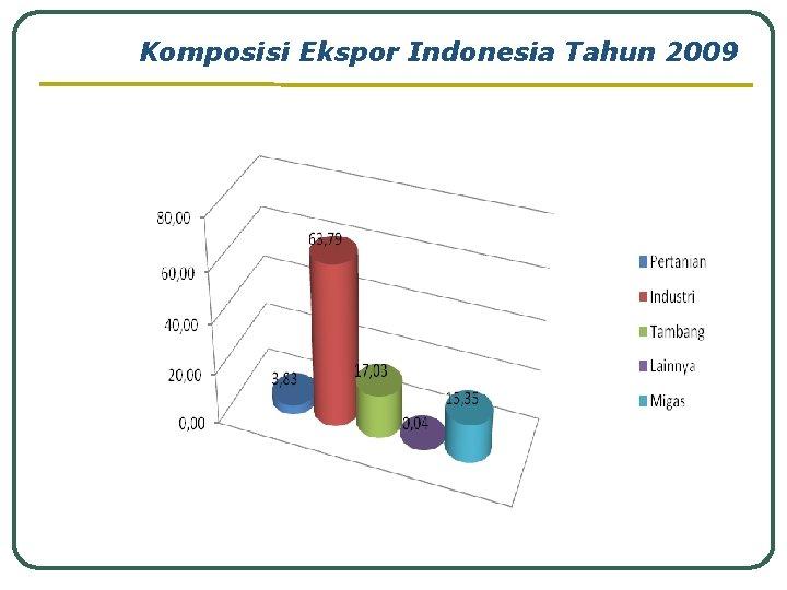 Komposisi Ekspor Indonesia Tahun 2009