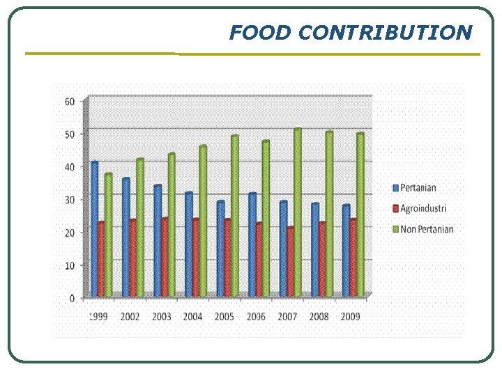 FOOD CONTRIBUTION