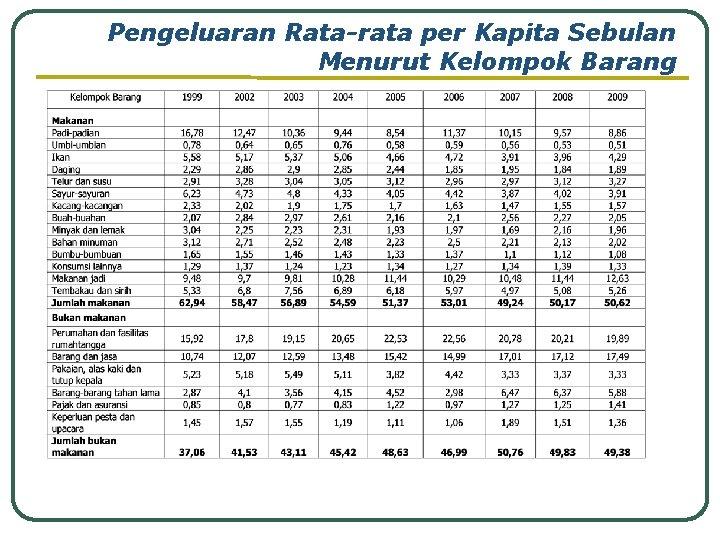 Pengeluaran Rata-rata per Kapita Sebulan Menurut Kelompok Barang