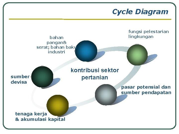 Cycle Diagram bahan pangan& serat; bahan baku industri sumber devisa tenaga kerja & akumulasi