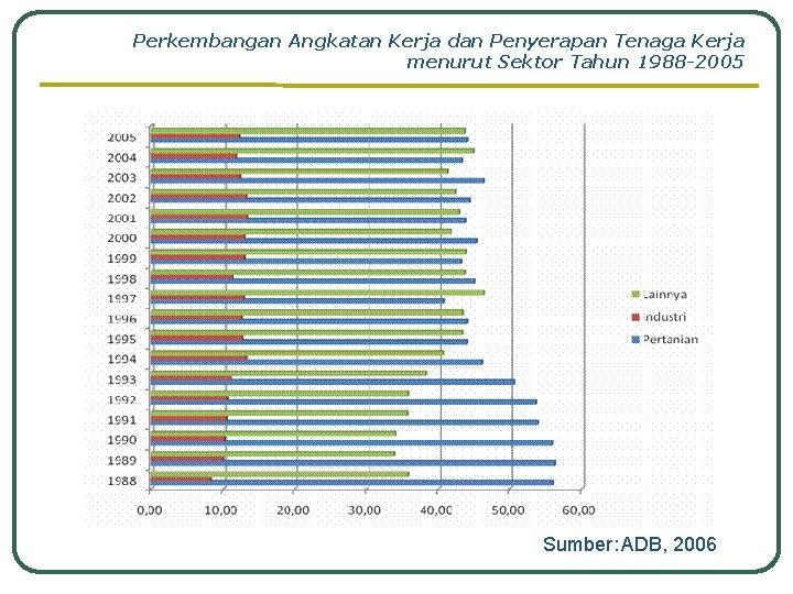 Perkembangan Angkatan Kerja dan Penyerapan Tenaga Kerja menurut Sektor Tahun 1988 -2005 Sumber: ADB,