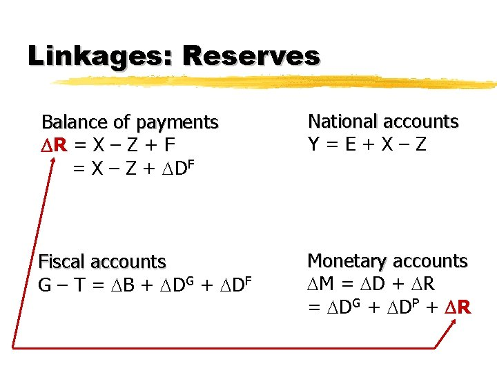 Linkages: Reserves Balance of payments R = X – Z + F = X