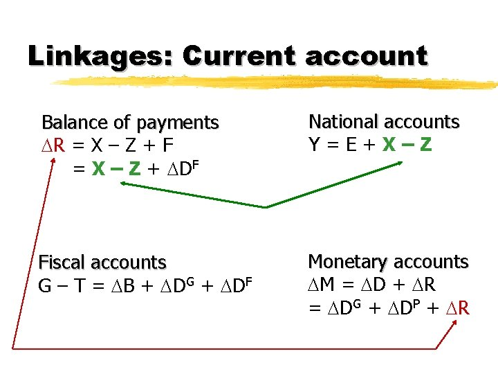 Linkages: Current account Balance of payments R = X – Z + F =