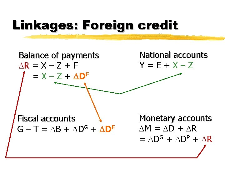 Linkages: Foreign credit Balance of payments R = X – Z + F =