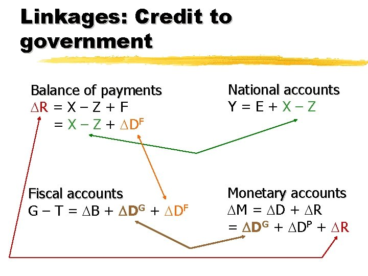 Linkages: Credit to government Balance of payments R = X – Z + F