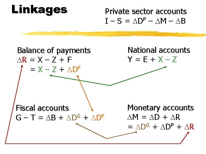 Linkages Private sector accounts I – S = DP – M – B Balance