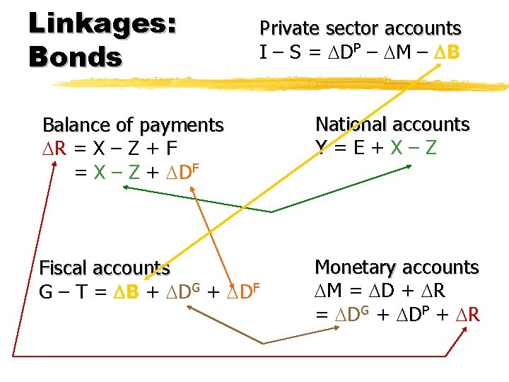 Linkages: Bonds Private sector accounts I – S = DP – M – B