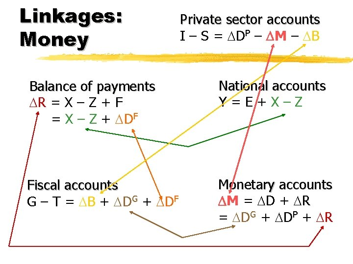 Linkages: Money Private sector accounts I – S = DP – M – B