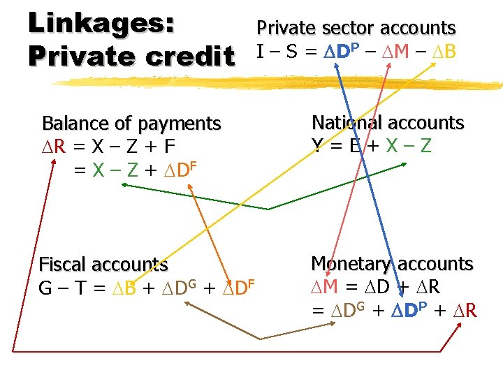 Linkages: Private credit Private sector accounts I – S = DP – M –