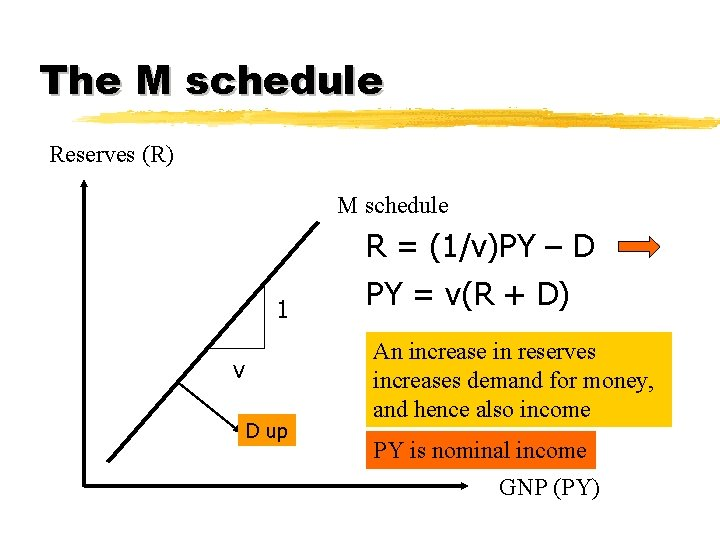 The M schedule Reserves (R) M schedule R = (1/v)PY – D 1 v