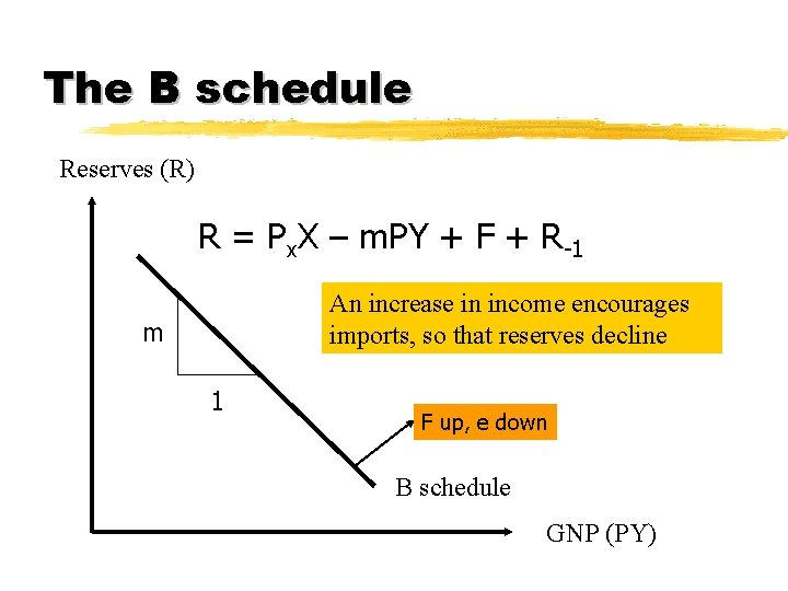 The B schedule Reserves (R) R = Px. X – m. PY + F
