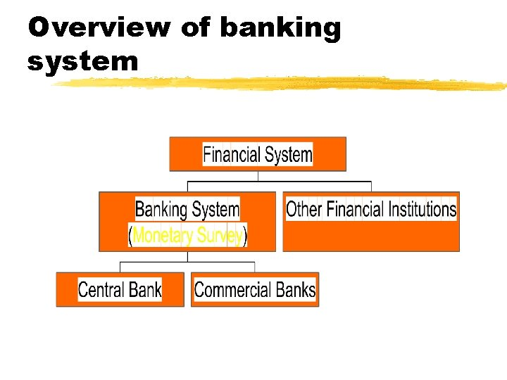 Overview of banking system