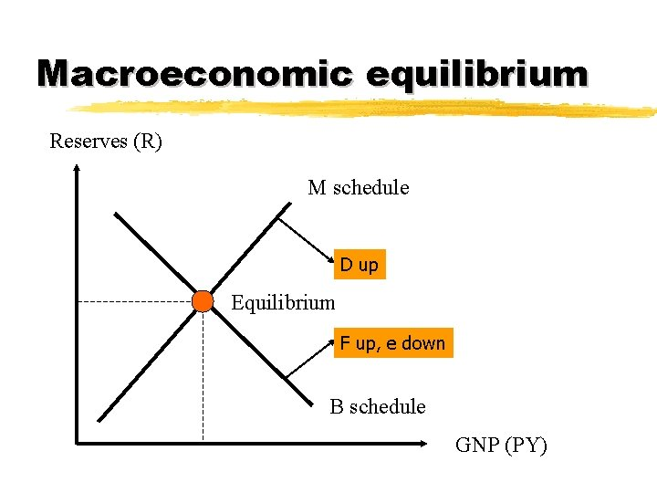 Macroeconomic equilibrium Reserves (R) M schedule D up Equilibrium F up, e down B