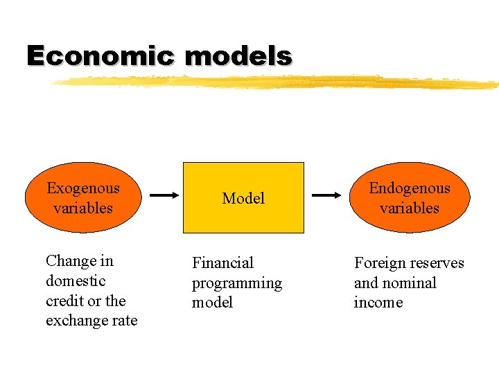 Economic models Exogenous variables Change in domestic credit or the exchange rate Model Financial