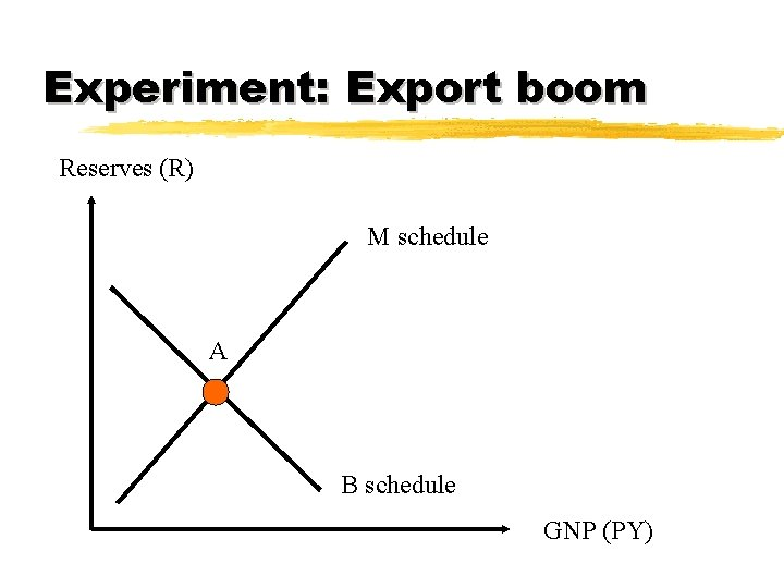 Experiment: Export boom Reserves (R) M schedule A B schedule GNP (PY)