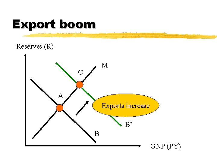 Export boom Reserves (R) M C A Exports increase B' B GNP (PY)