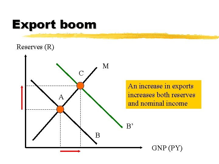Export boom Reserves (R) M C An increase in exports increases both reserves and