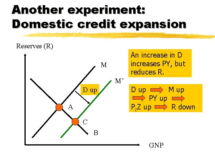 Another experiment: Domestic credit expansion Reserves (R) An increase in D increases PY, but