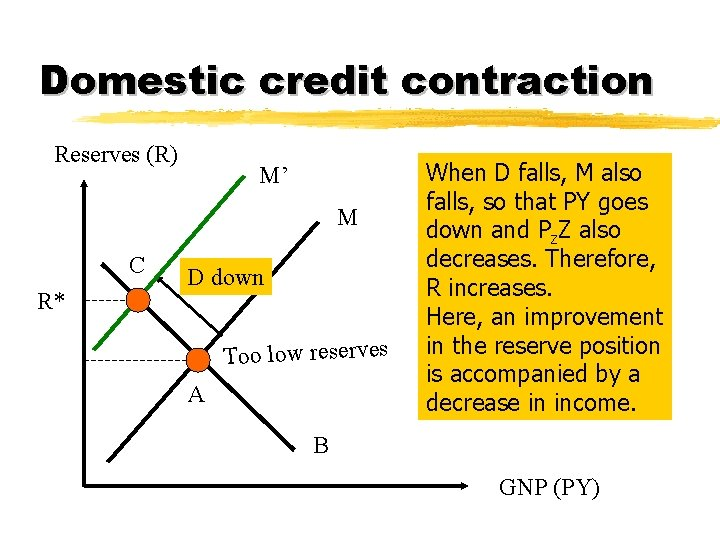 Domestic credit contraction Reserves (R) M' M C R* D down Too low reserves