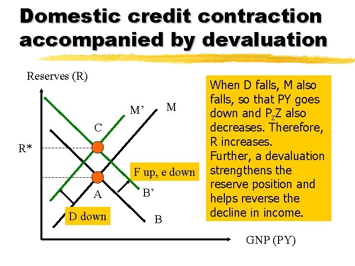 Domestic credit contraction accompanied by devaluation Reserves (R) M M' C R* F up,