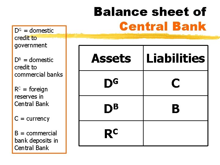 DG = domestic credit to government DB = domestic credit to commercial banks RC
