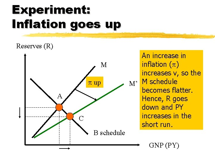 Experiment: Inflation goes up Reserves (R) M p up A C An increase in