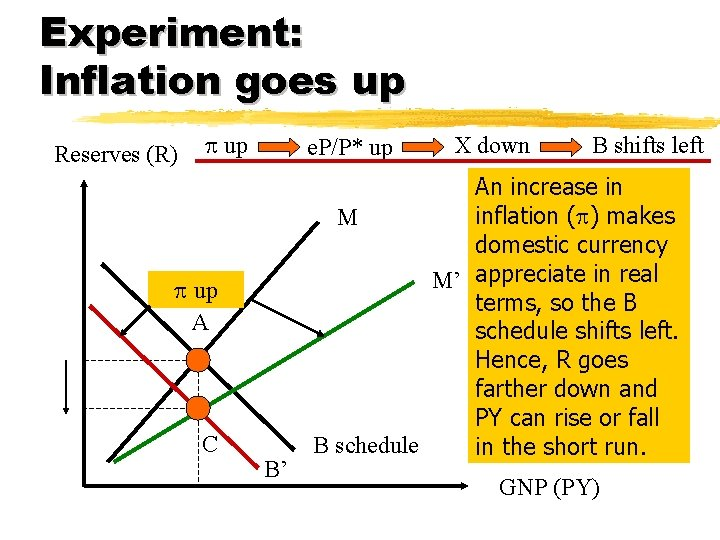 Experiment: Inflation goes up Reserves (R) p up e. P/P* up p up A