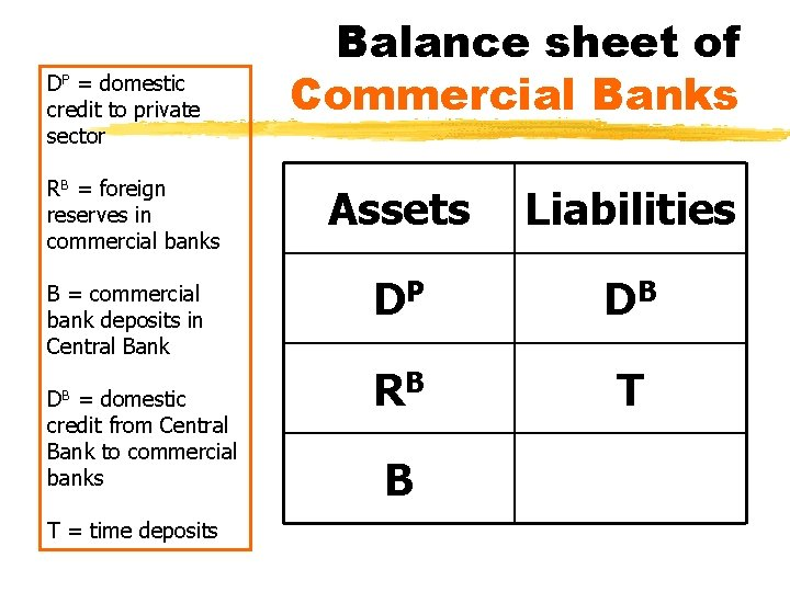DP = domestic credit to private sector RB = foreign reserves in commercial banks