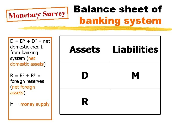 Monetary Survey D = DG + DP = net domestic credit from banking system