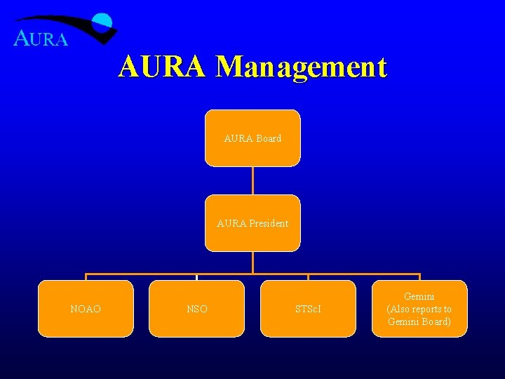 AURA Management AURA Board AURA President NOAO NSO STSc. I Gemini (Also reports to