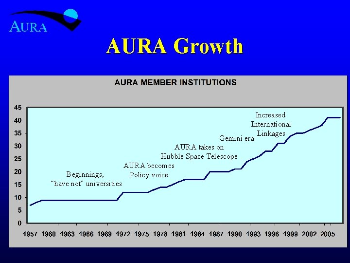 "AURA Growth Beginnings, ""have not"" universities Increased International Linkages Gemini era AURA takes on"