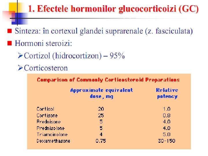 Cauze și simptome ale nivelului scăzut de cortizol